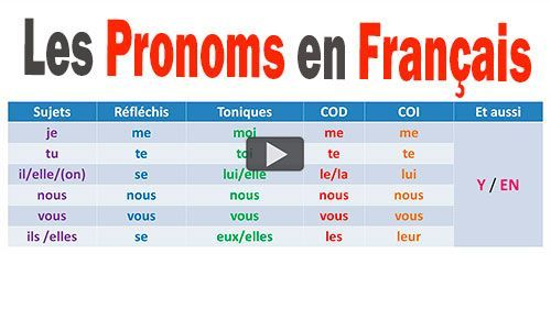Pronoms français