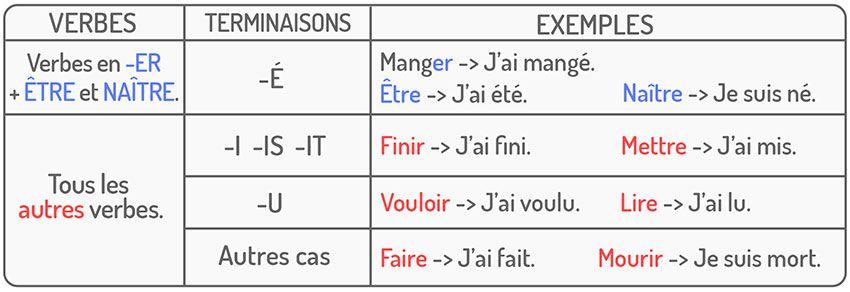 Le Passe Compose En Francais Francais Avec Pierre